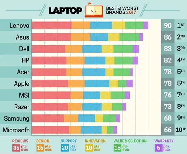 [Tư vấn] Nên mua laptop hãng nào tốt và bền nhất bây chừ 2018 6